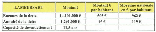 Lambersart endettement 2017