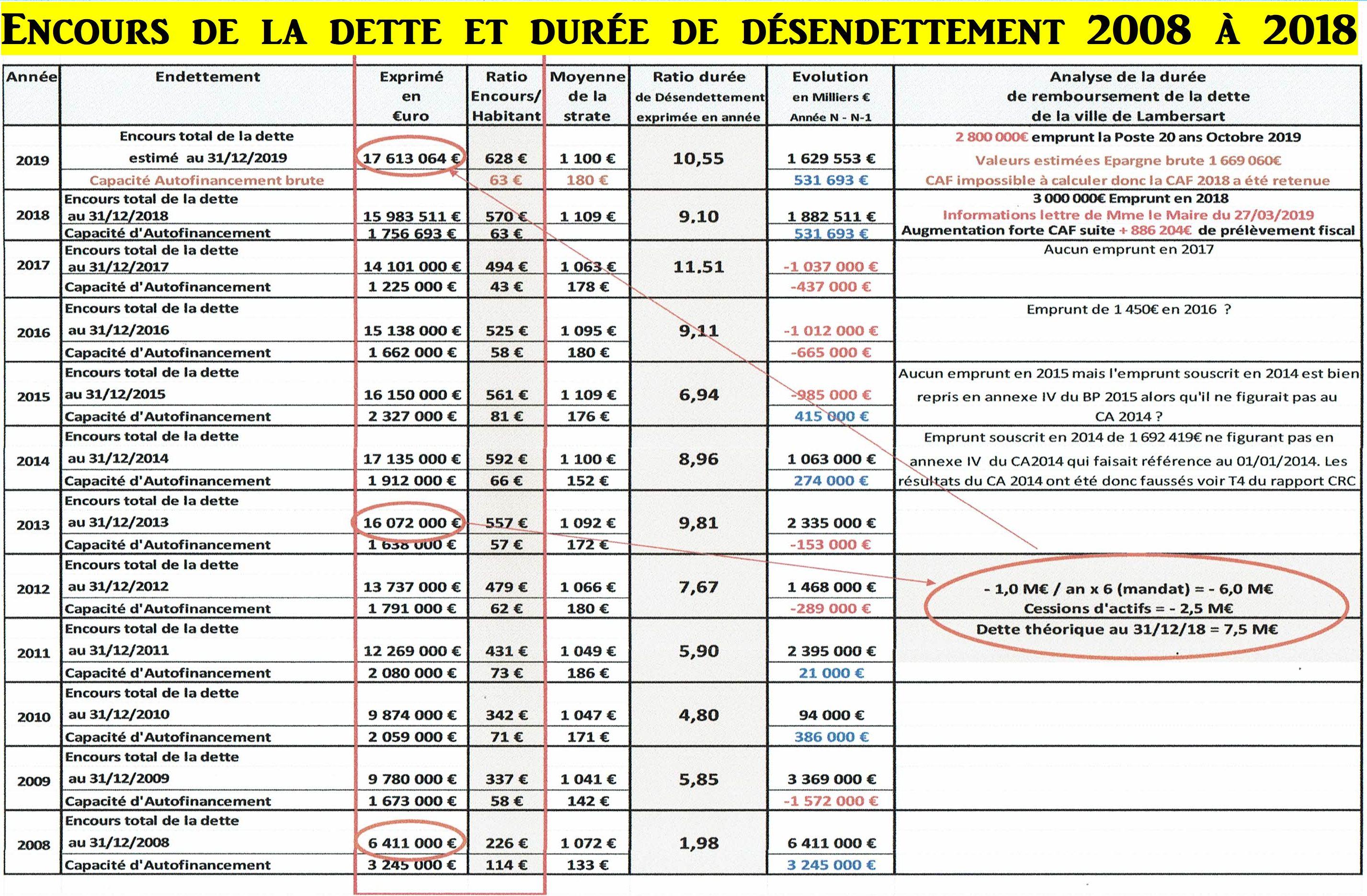 2008-2018 Encours de la dette et durée de désendettement
